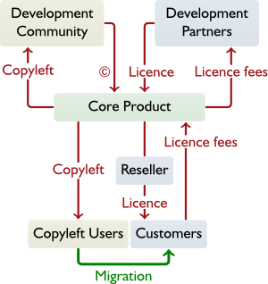 Model showing a core product with a non-commercial copyleft licence stream (development community and copyleft users) and commercial licence stream (development partners, resellers and customers).